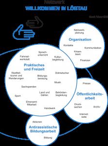 """Netzwerk """"Willkommen in Löbtau"""" Organigramm Februar 2015"""